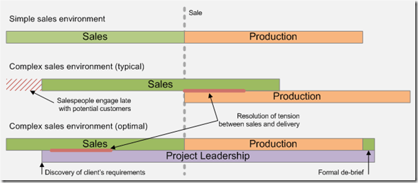 ProjectLeadership